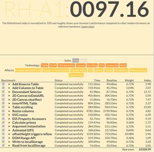 RoboHornet Browser benchmark-localie9.png