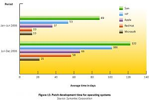 Symantec says...XP most secure OS on market!-patchresponse.jpg