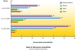 Symantec says...XP most secure OS on market!-webflaws.jpg