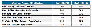 Adobe Flash Player 10.1 beta with GPU Acceleration!-adobe-flashplayer-10.1-beta-testing-results.jpg